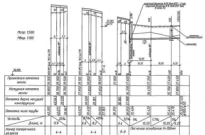 Проектирование канализации электростанций - чертежи