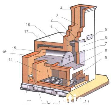 Отопительная печь Теплушка