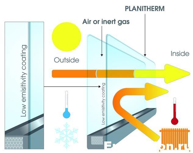 Теплосбережение с помощью энергосберегающих стекол