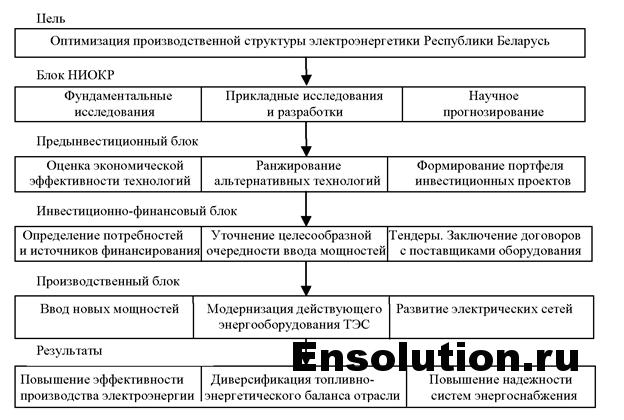 оптимизация производственной структуры РБ