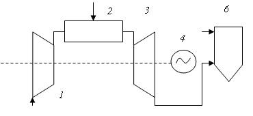 Принципиальная схема высотемпературной теплофикации с непосредственным сбросом газов в технологическую установку