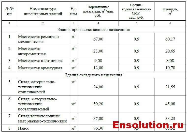 Здания производственного и складского назначения ПС 500 кВ Невинномысск