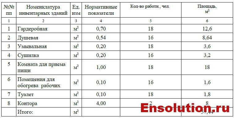 Здания санитарно-бытового и административного назначения ПС 500 кВ Невинномысск