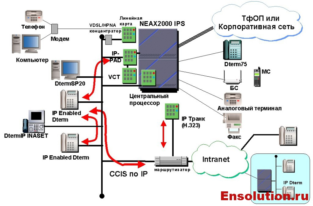 Организация связи подстанции Владивосток на базе ЦАТС NEAX 2000 IPS