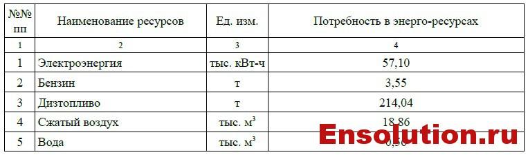 Потребность в энергоресурсах для строительных машин и механизмов ПС 500 кВ Невинномысск