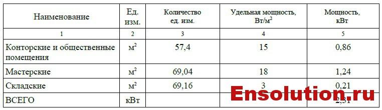Расход электроэнергии на временные здания ПС 500 кВ Невинномысск