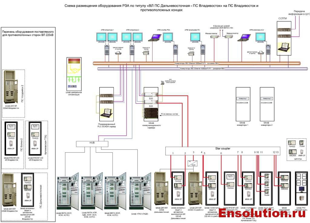Схема размещения оборудования РЗА ПС Владивосток - 1