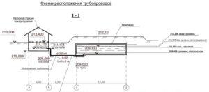 Схема расположения трубопроводов_1