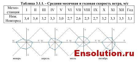 Средняя месячная и годовая скорость ветра в Нижнем Новгороде