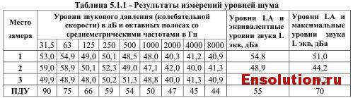 5.1.1 результаты измерений уровня шума