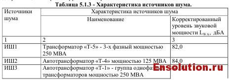 5.1.3 характеристики источников шума
