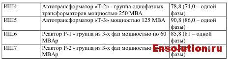 5.1.4 характеристики источников шума