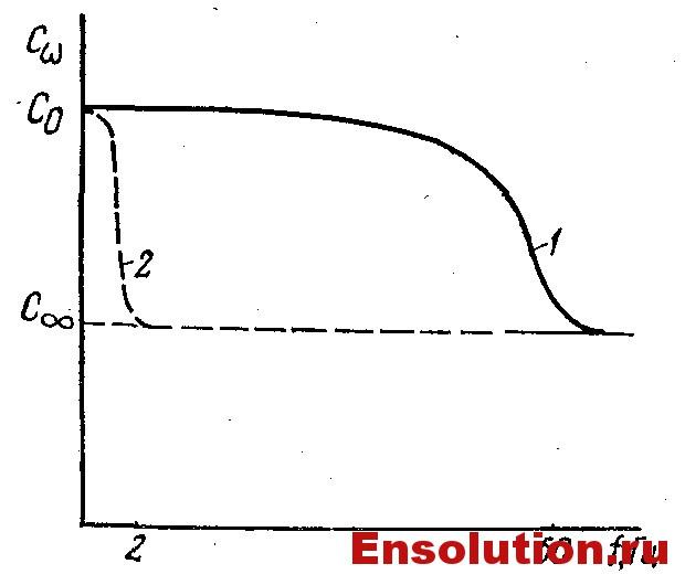 Зависимость емкости увлажненной (кривая 1} и сухой (кривая 2) изоляции от частоты приложенного напряжения