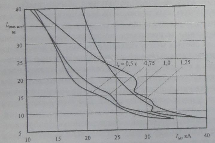 Зависимость максимального допустимого расстояния между междуфазными изолирующими распорками