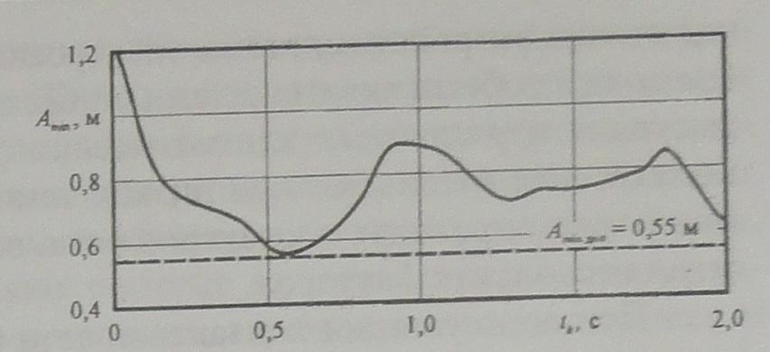 Зависимость минимальных расстояний между осями соседних фаз - 1