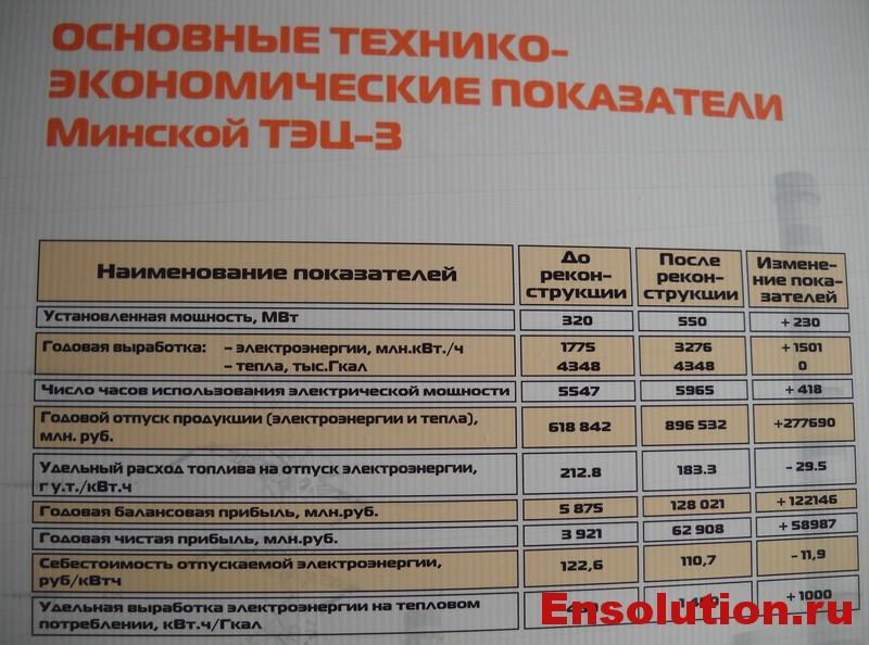 Основные технико-экономические показатели Минской ТЭЦ-3
