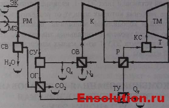 Принципиальная схема энерготехнологической установки ЭТУ-1