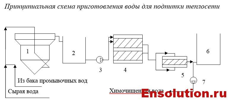 Схема приготовления воды на ТЭЦ для подпитки теплосети