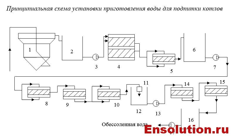 Схема установки приготовления воды для подпитки котлов на ТЭЦ
