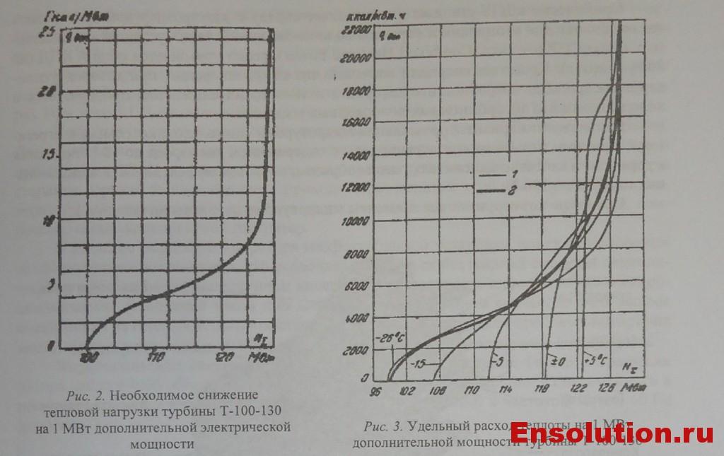 зависимость изменения электрической мощности  турбины Т-100-130 от тепловой нагрузки