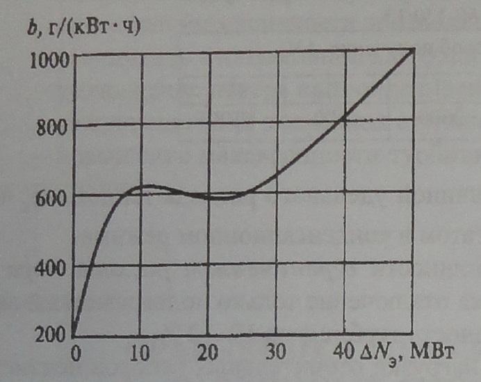 зменение удельного расхода топлива при получении дополни тельной электрической мощности на энергоблоке с турбиной Т-250-300-240