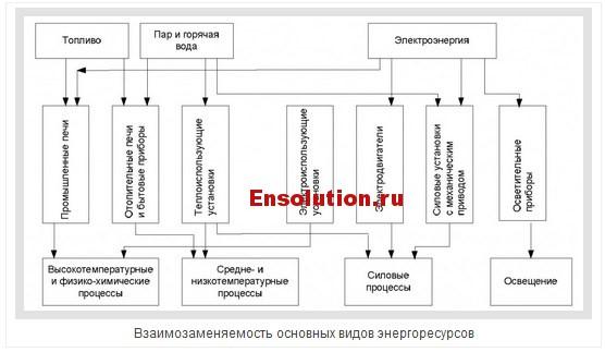 Взаимозаменяемость основных видов энергоресурсов и их структуры - 1
