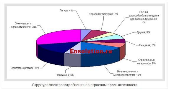 Структура электропотребления по отраслям промышленности