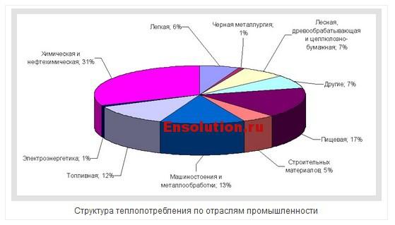 Структура теплопотребления по отраслям промышленности