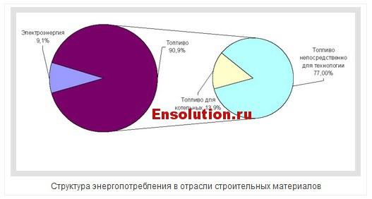 Структура энергопотребления в отрасли строительных материалов