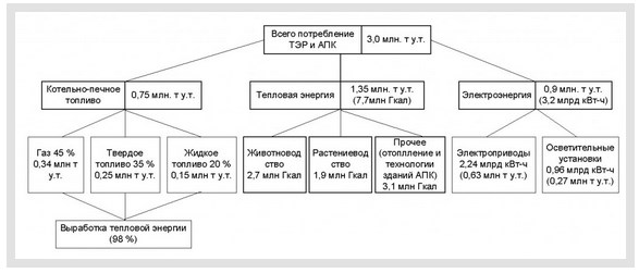 Взаимозаменяемость основных видов энергоресурсов и их структуры - 6