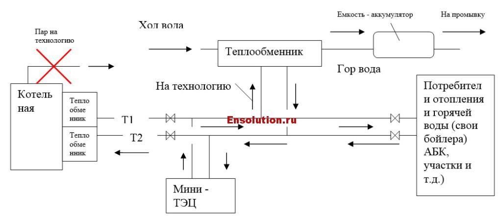 Внедрение когенерационной установки на ГНС - перспективная схема теплоснабжения