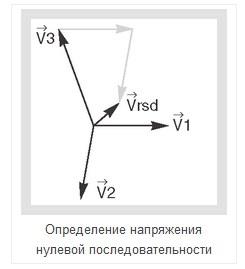 Измерение напряжения нулевой последовательности - 2 Определение напряжения нулевой последовательности