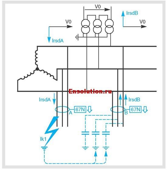 Обнаружение повреждений с помощью максимальной направленной токовой защиты от замыкания на землю