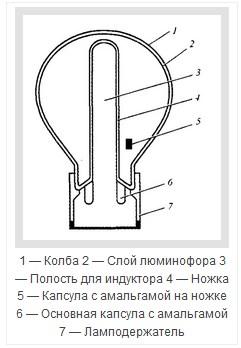 Индукционная лампа Master QL - 1