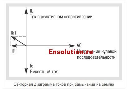 Компенсированная нейтраль - Векторная диаграмма токов при замыкании на землю