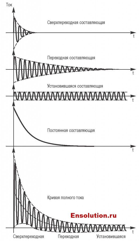 Короткое замыкание на выводах генератора - Разложение на составляющие тока короткого замыкания