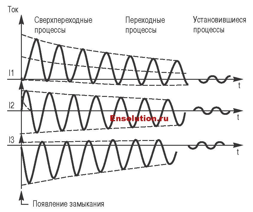 Короткое замыкание на выводах генератора - типичные кривые