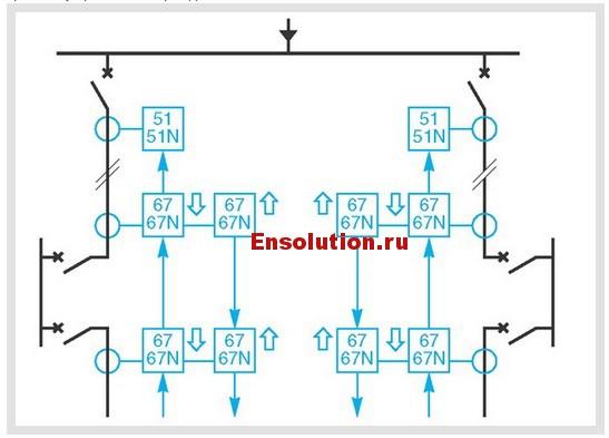 Максимальная токовая защита и направленная логическая селективность замкнутой петли - 1