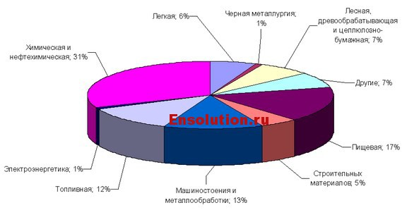 Основные энергопотребляющие отрасли - 1