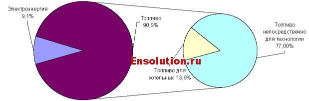 Основные энергопотребляющие отрасли - 2
