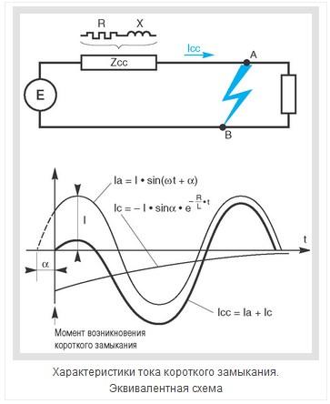 Последствия воздействия токов короткого замыкания - 1