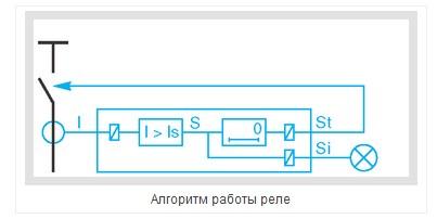 алгоритм работы реле защиты - 1