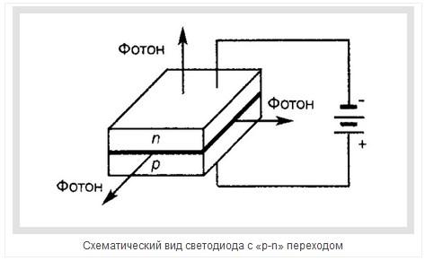 Светодиод. Принцип действия получения света - 1