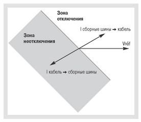 Селективность с помощью направленной защиты - 3