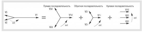 Симметричные составляющие - 2