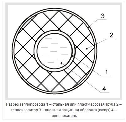 Современные теплопроводы - 1