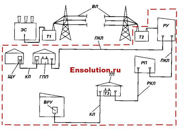 Структурная схема электроснабжения города