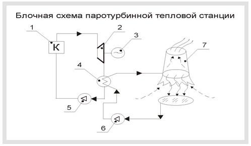 Схема паротурбинной тепловой электростанции - 1