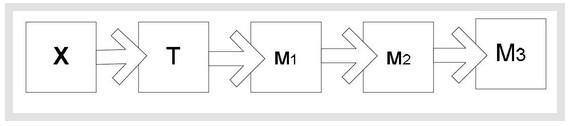 Схема преобразования видов энергии - 1