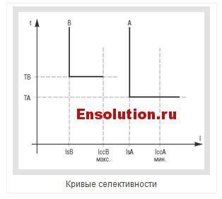 Токовая селективность - 2